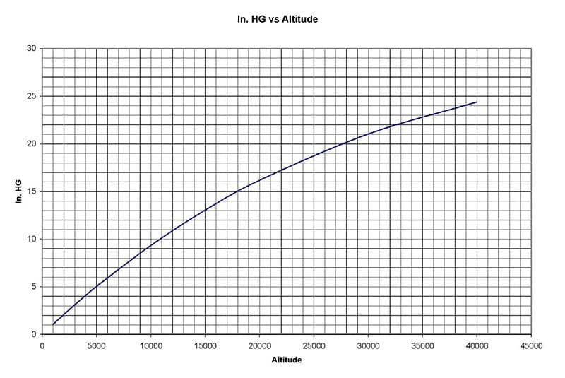 Altitude Conversion Chart